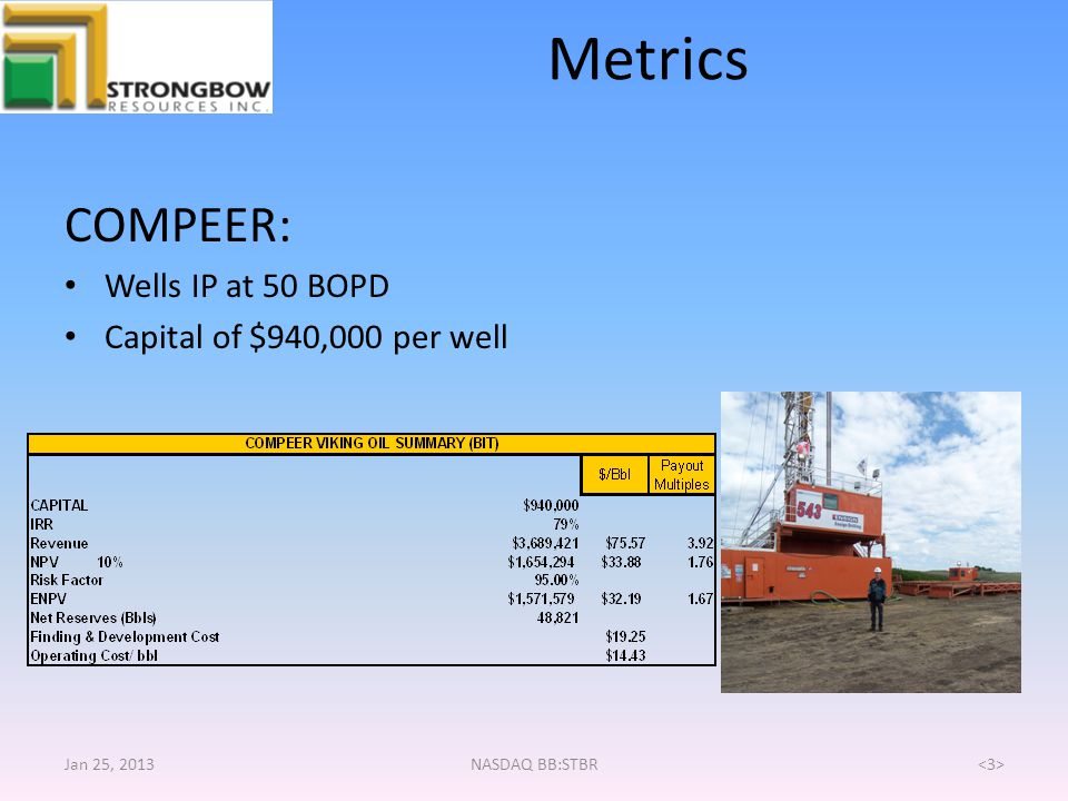 Metrics COMPEER: Wells IP at 50 BOPD Capital of $940,000 per well