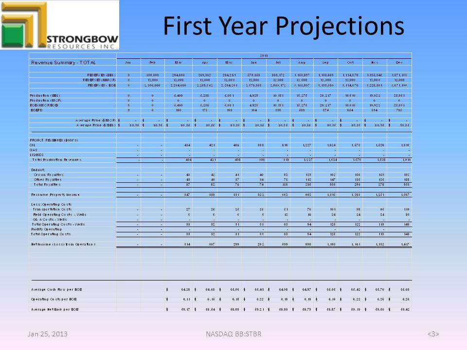 First Year Projections
