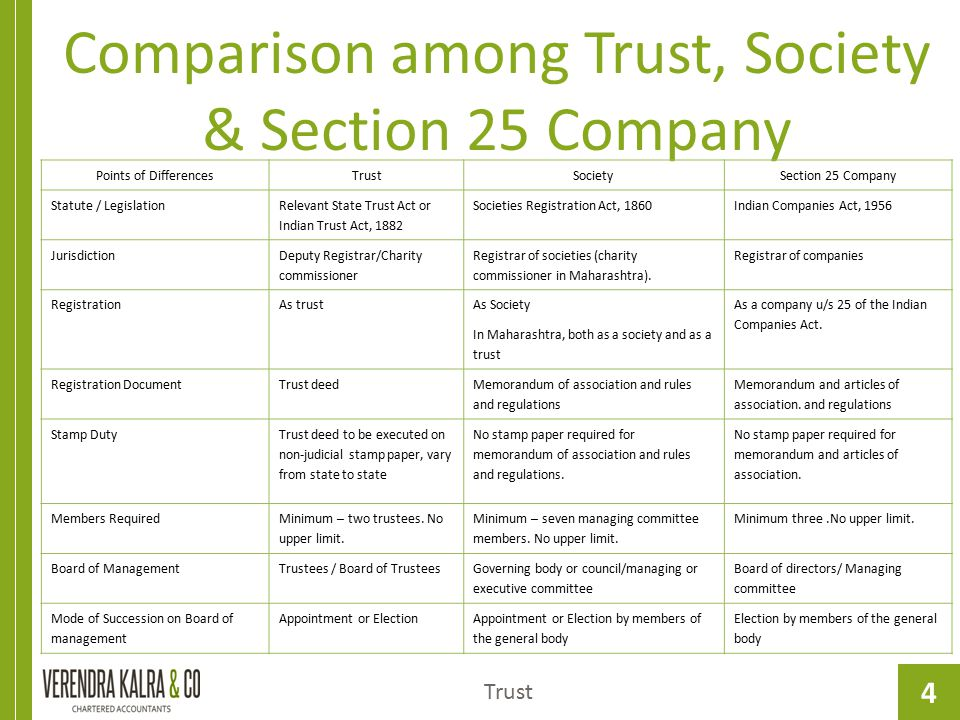 Comparison among Trust, Society & Section 25 Company