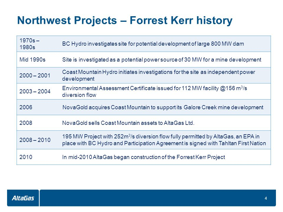 Forrest Kerr – Project Overview