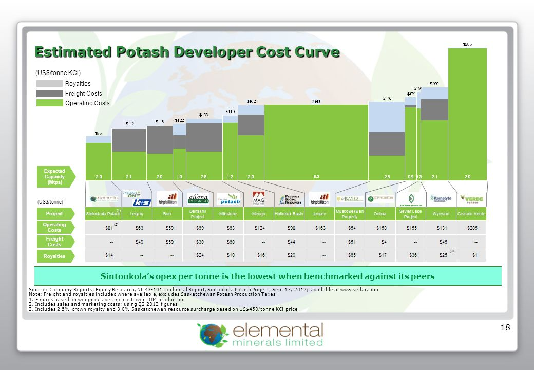 Summary & Conclusions The growing world population underpins strong fundamentals for the potash market.