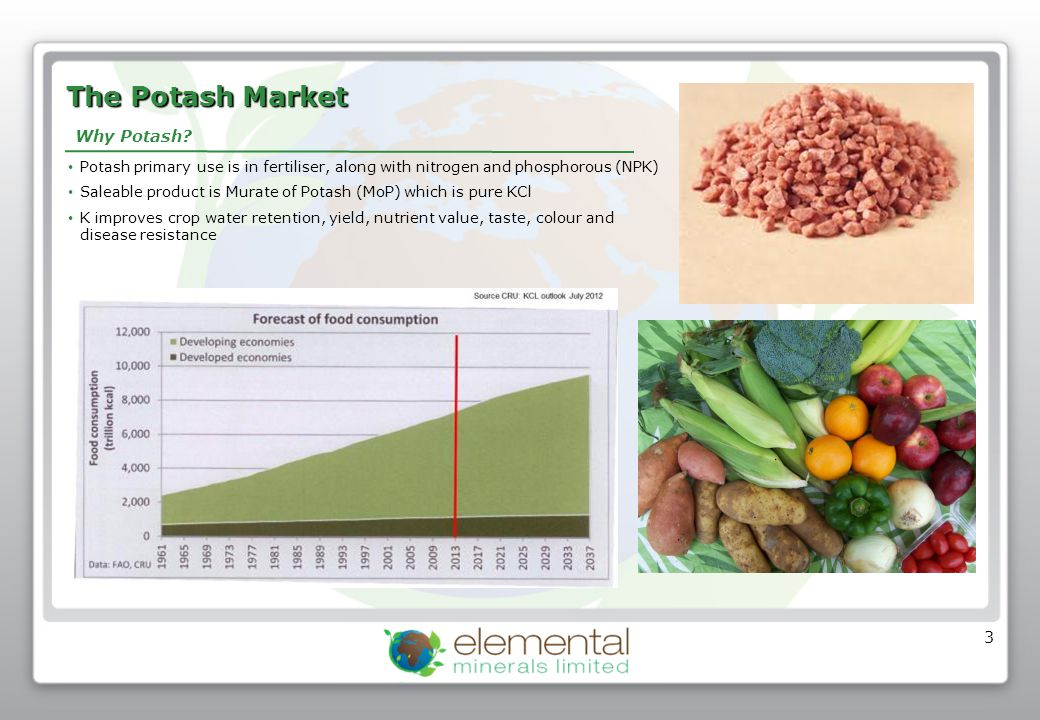 The Potash Market Potash Supply Potash Demand