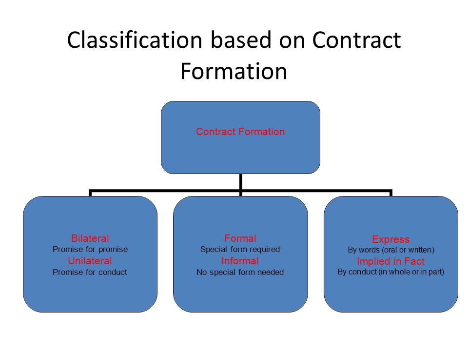 Classification based on Contract Formation