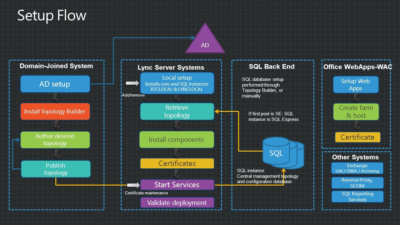 Setup Flow AD setup Certificate SQL Certificates Start Services