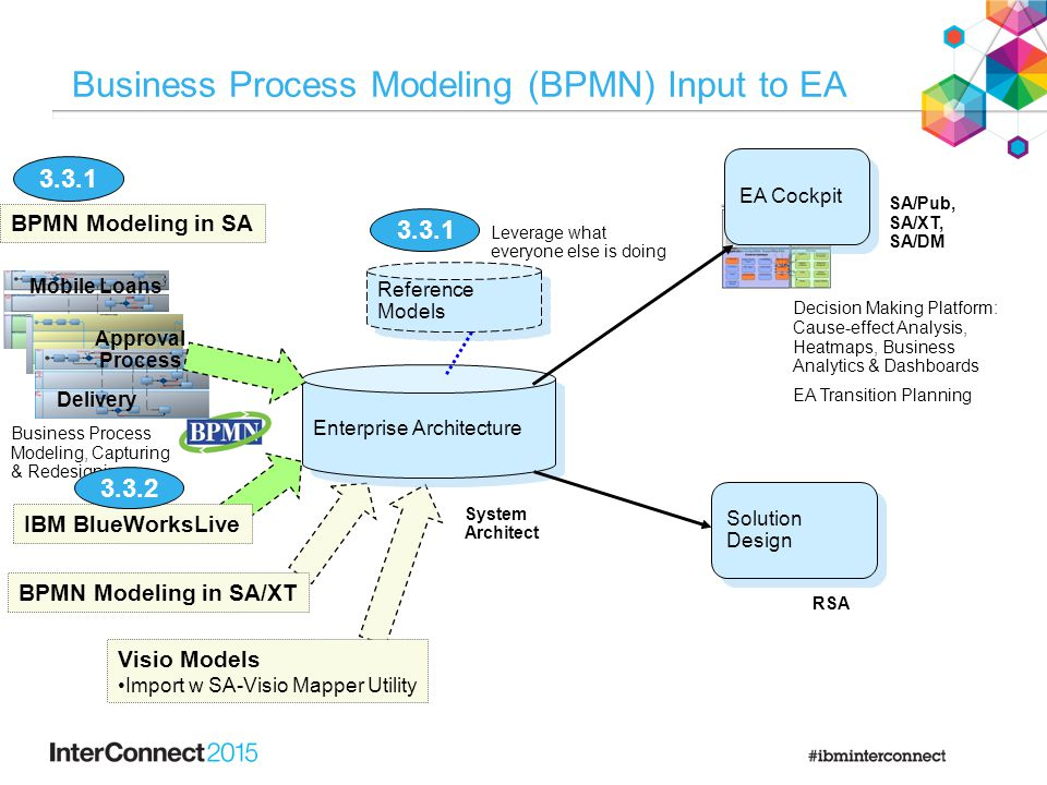 Perform Lab 3.1: Business Architecture
