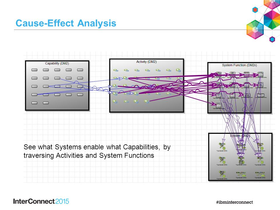 Cause-Effect Analysis