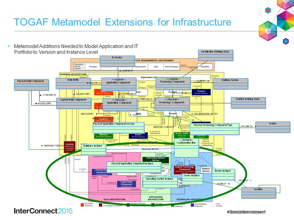 TOGAF Metamodel Extensions for Infrastructure