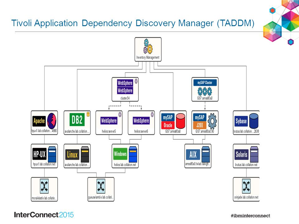 System Architect – TADDM Integration