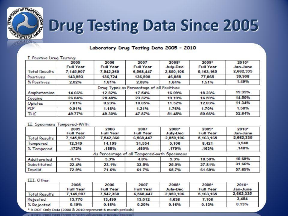 Drug Testing Data Since 2005