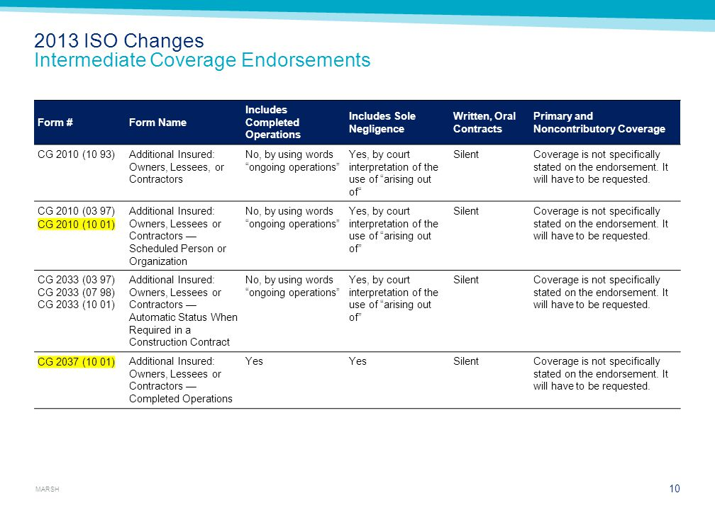 2013 ISO Changes Limited Coverage Endorsements