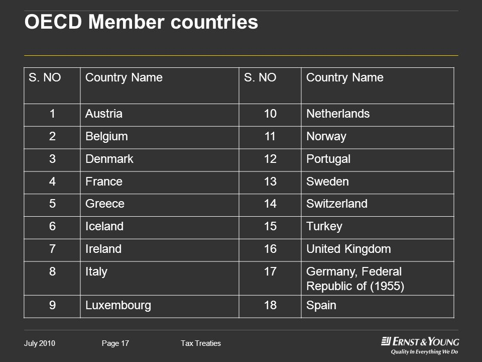 OECD Member countries S. NO Country Name 1 Austria 10 Netherlands 2