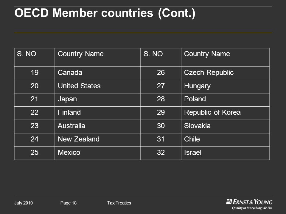 OECD Member countries (Cont.)