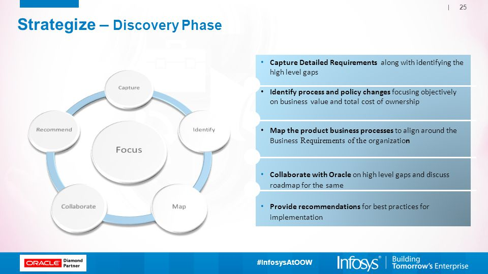 Strategize – Discovery Phase