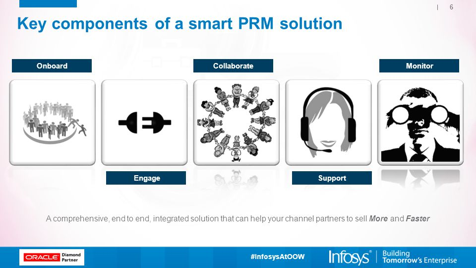 Key components of a smart PRM solution