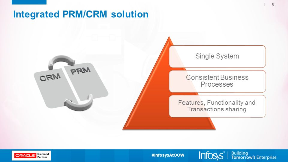 Integrated PRM/CRM solution