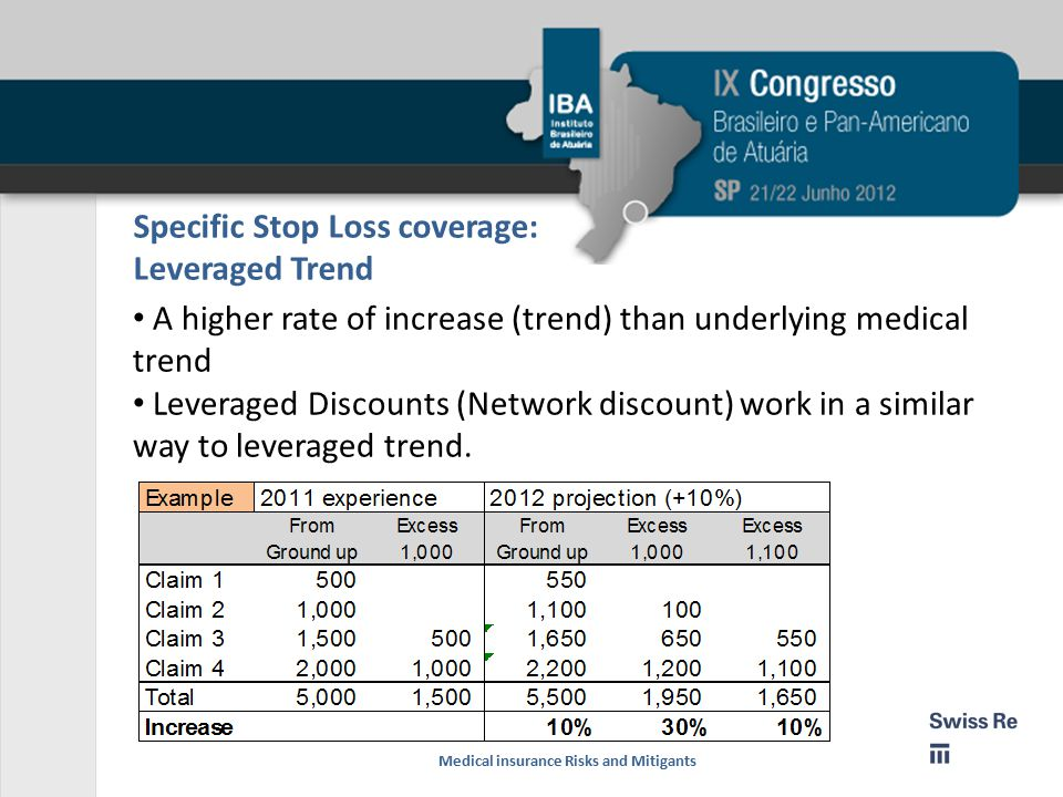 Specific Stop Loss coverage: Leveraged Trend