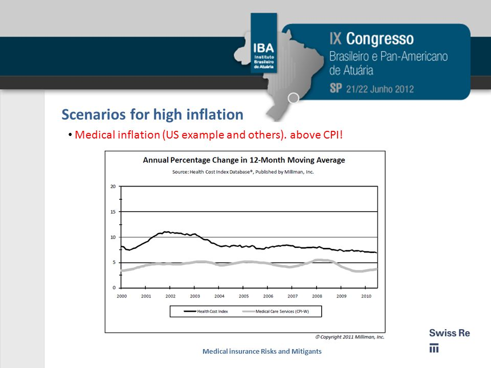 Scenarios for high inflation