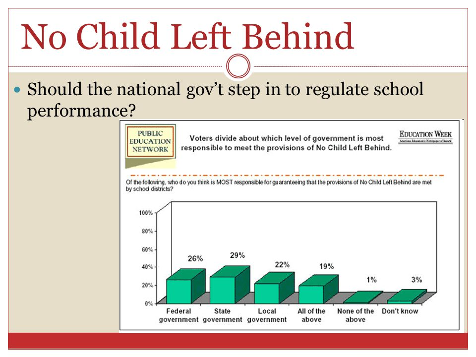 No Child Left Behind Should the national gov't step in to regulate school performance