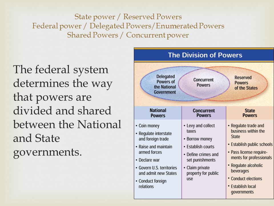 State power / Reserved Powers Federal power / Delegated Powers/Enumerated Powers Shared Powers / Concurrent power