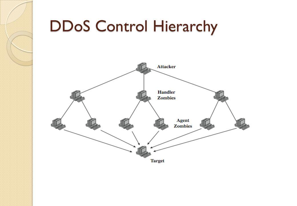 DDoS Control Hierarchy