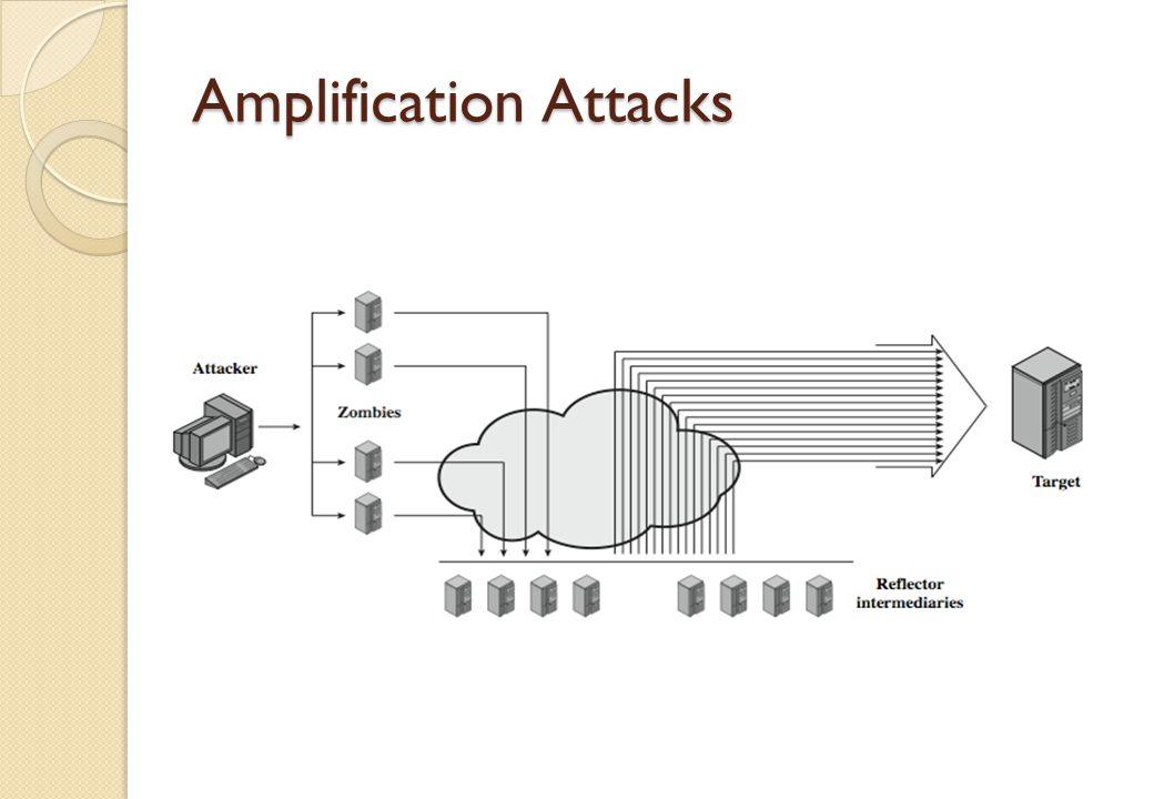 Amplification Attacks
