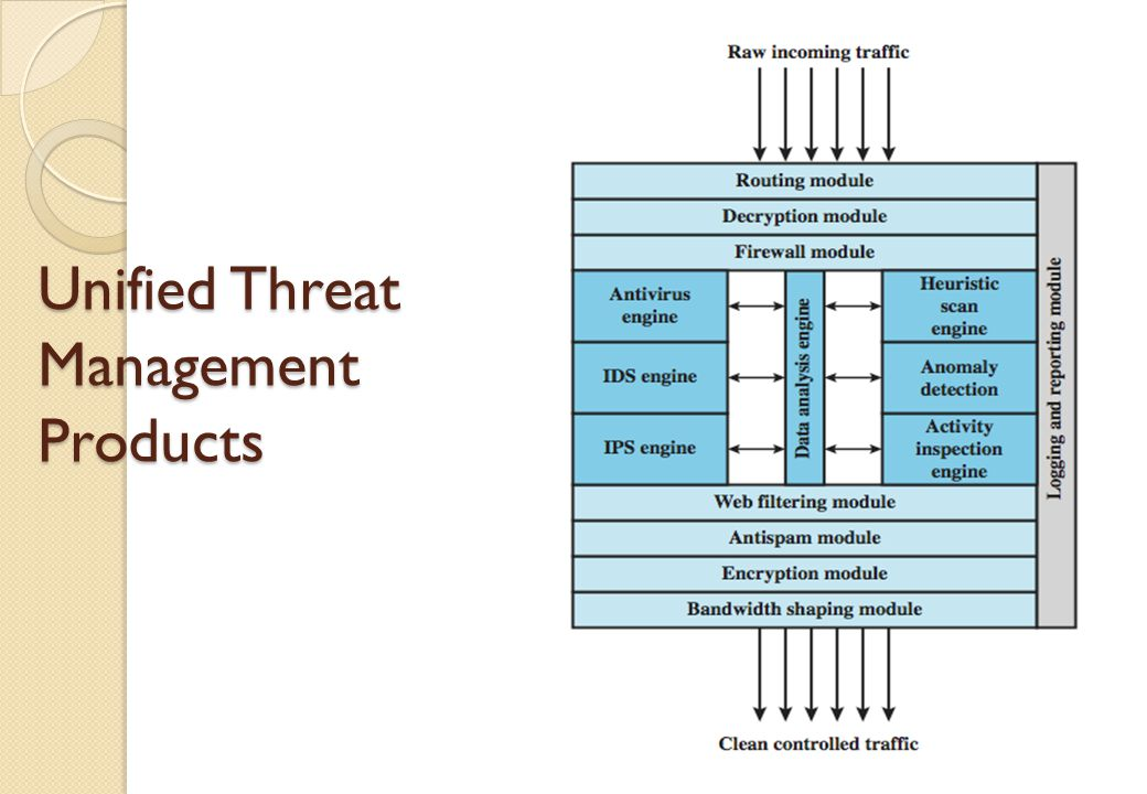 intrusion prevention systems functions and types Intrusion detection system- types and prevention types of the intrusion detection and prevention systems, (ii) examples of the types of characteristics a host.