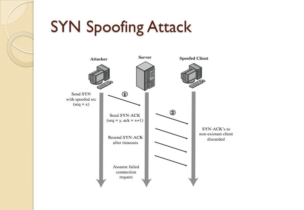SYN Spoofing Attack