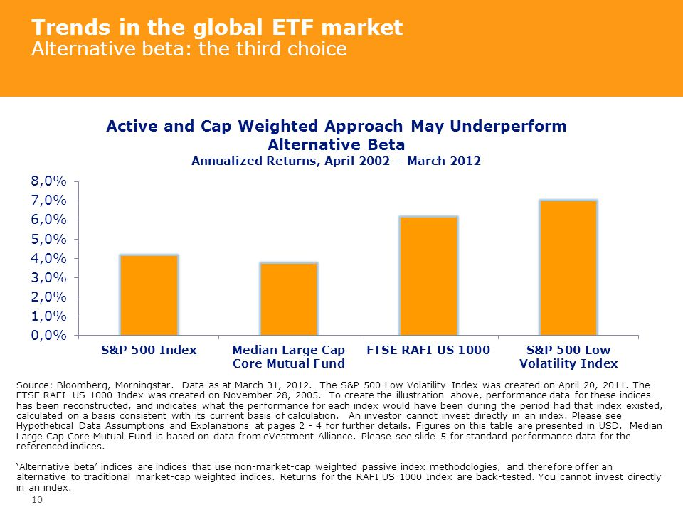 Trends in the global ETF market Alternative beta: the third choice