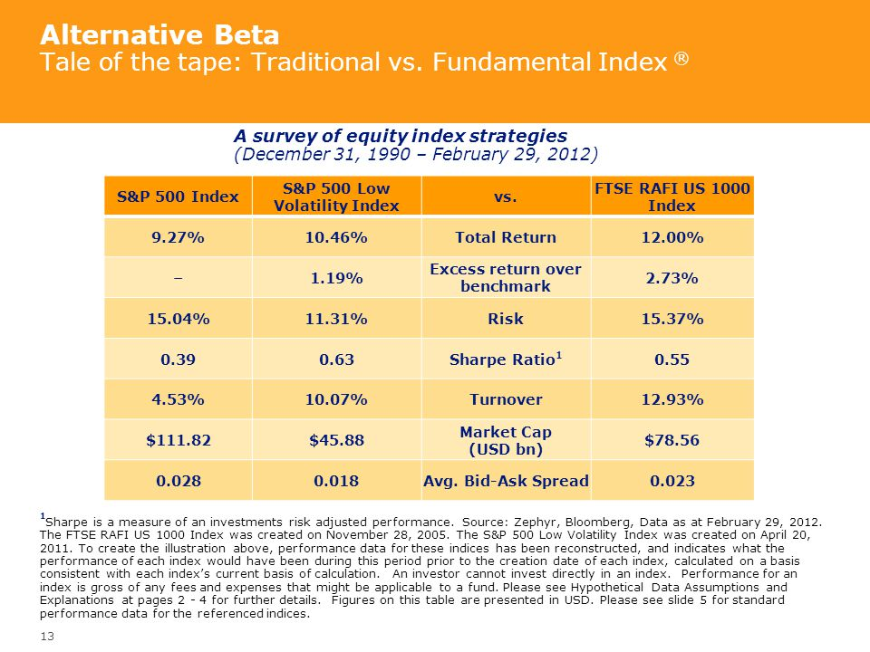 Alternative Beta Tale of the tape: Traditional vs. Fundamental Index ®