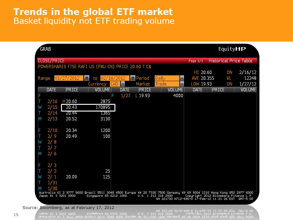 Trends in the global ETF market Basket liquidity not ETF trading volume