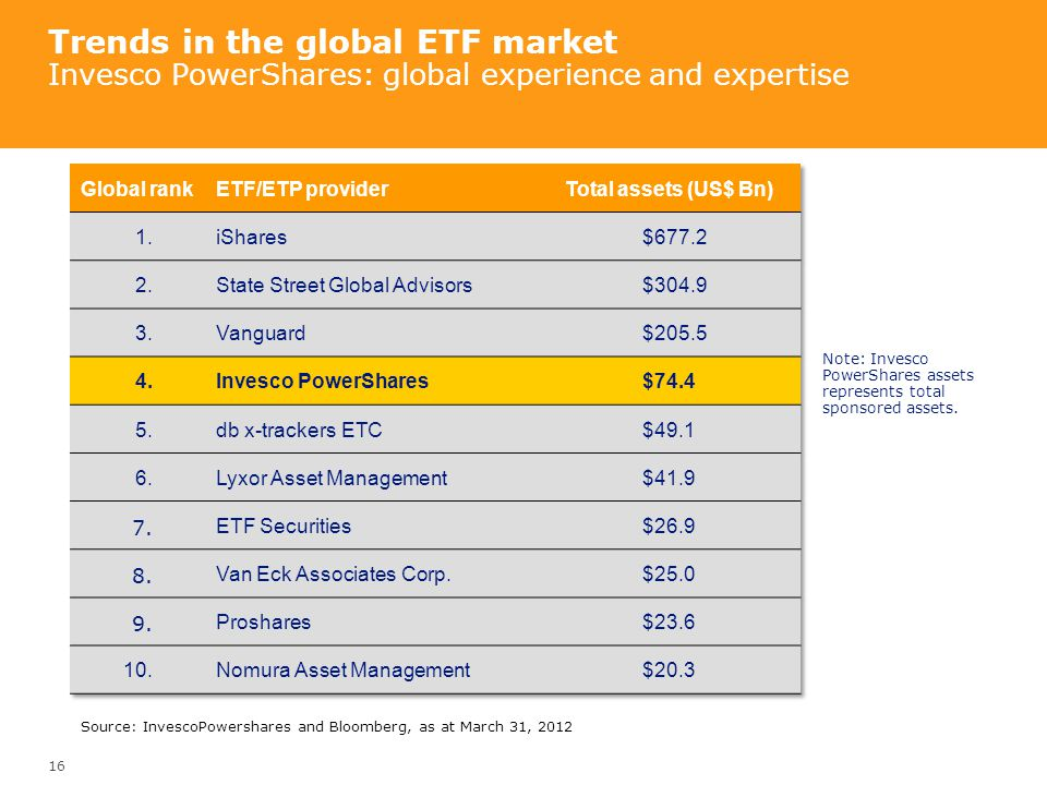 Trends in the global ETF market Invesco PowerShares: global experience and expertise