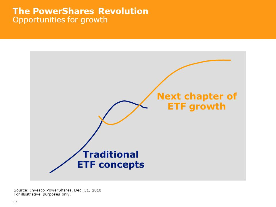 The PowerShares Revolution Opportunities for growth