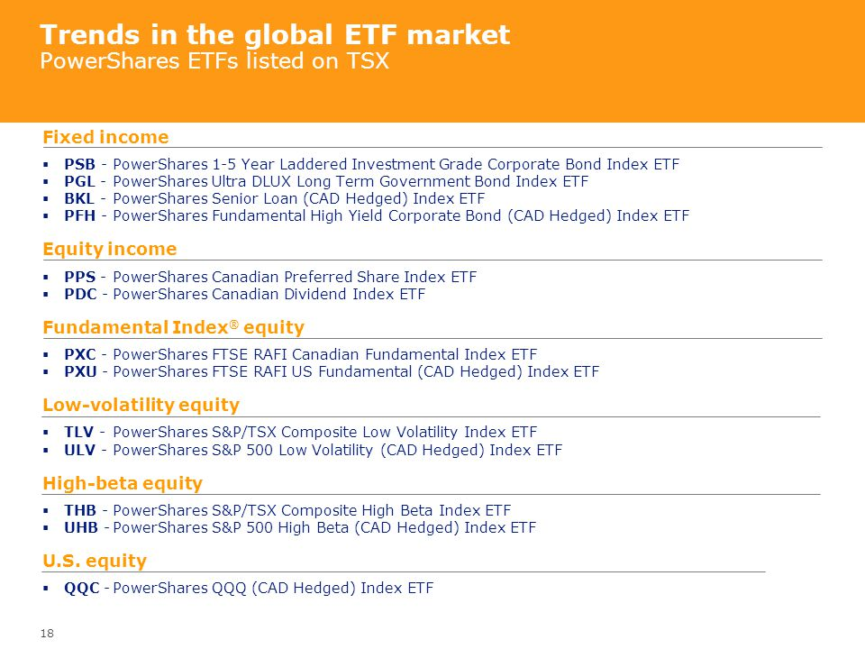 Trends in the global ETF market PowerShares ETFs listed on TSX