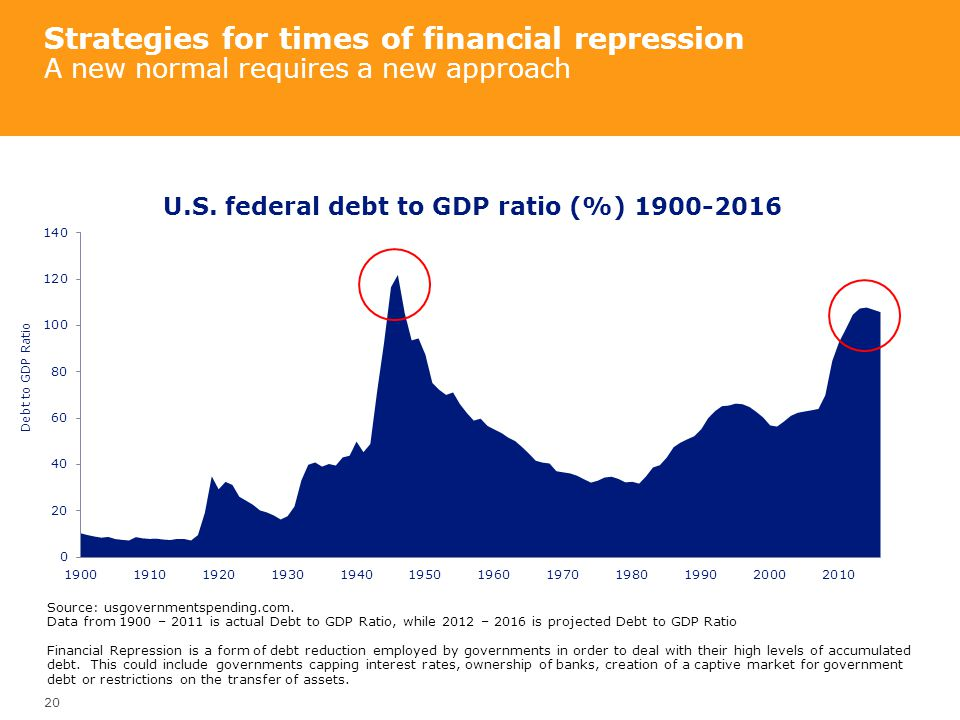 Strategies for times of financial repression A new normal requires a new approach