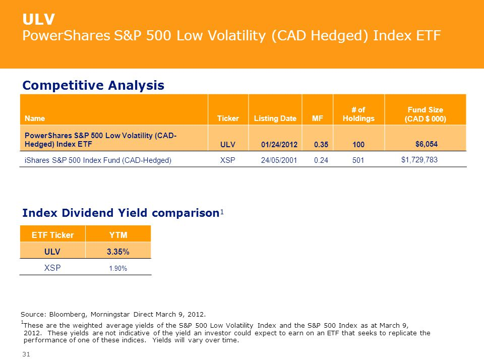 ULV PowerShares S&P 500 Low Volatility (CAD Hedged) Index ETF