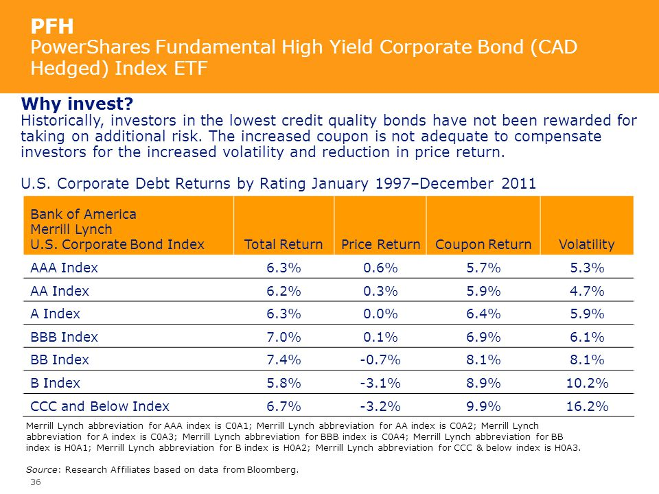 PFH PowerShares Fundamental High Yield Corporate Bond (CAD Hedged) Index ETF