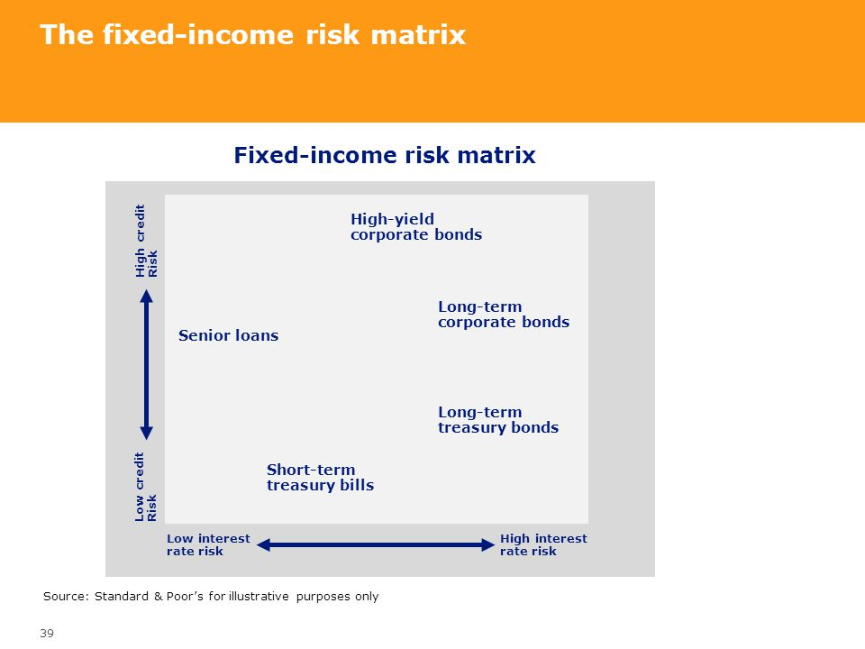 The fixed-income risk matrix