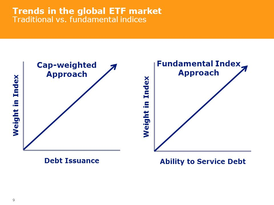 Trends in the global ETF market Traditional vs. fundamental indices
