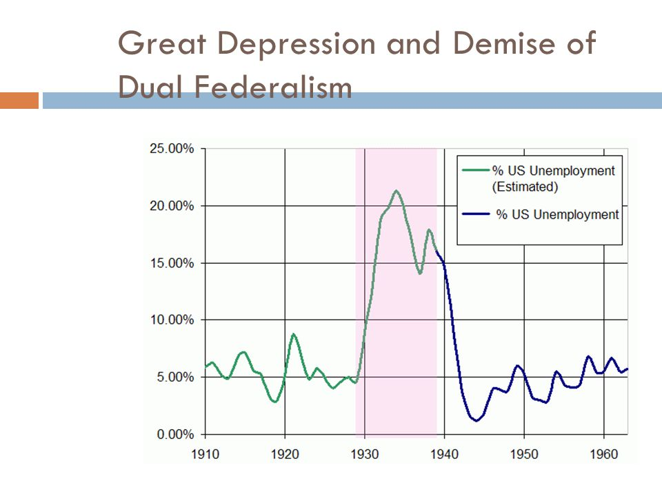 Great Depression and Demise of Dual Federalism
