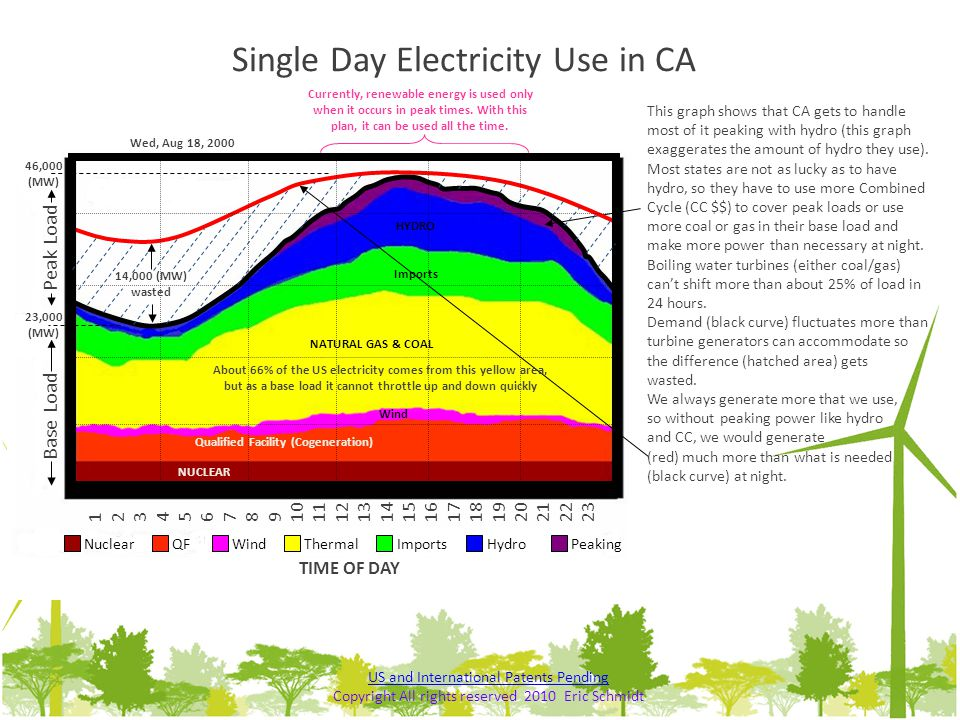 Single Day Electricity Use in CA