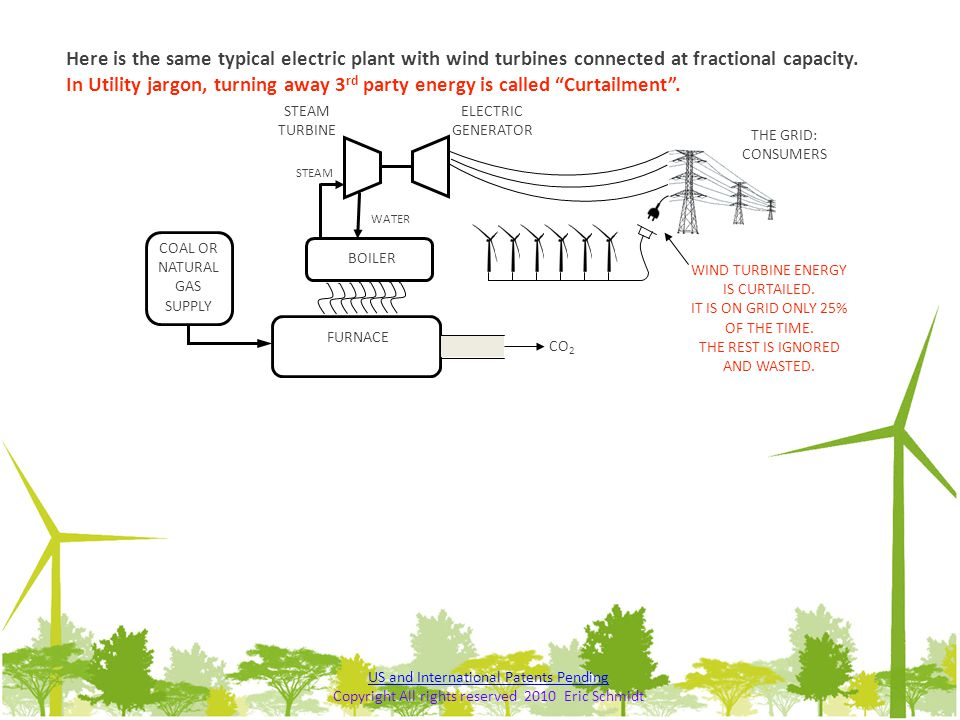 Here is the same typical electric plant with wind turbines connected at fractional capacity. In Utility jargon, turning away 3rd party energy is called Curtailment .