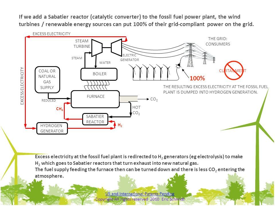 If we add a Sabatier reactor (catalytic converter) to the fossil fuel power plant, the wind turbines / renewable energy sources can put 100% of their grid-compliant power on the grid.
