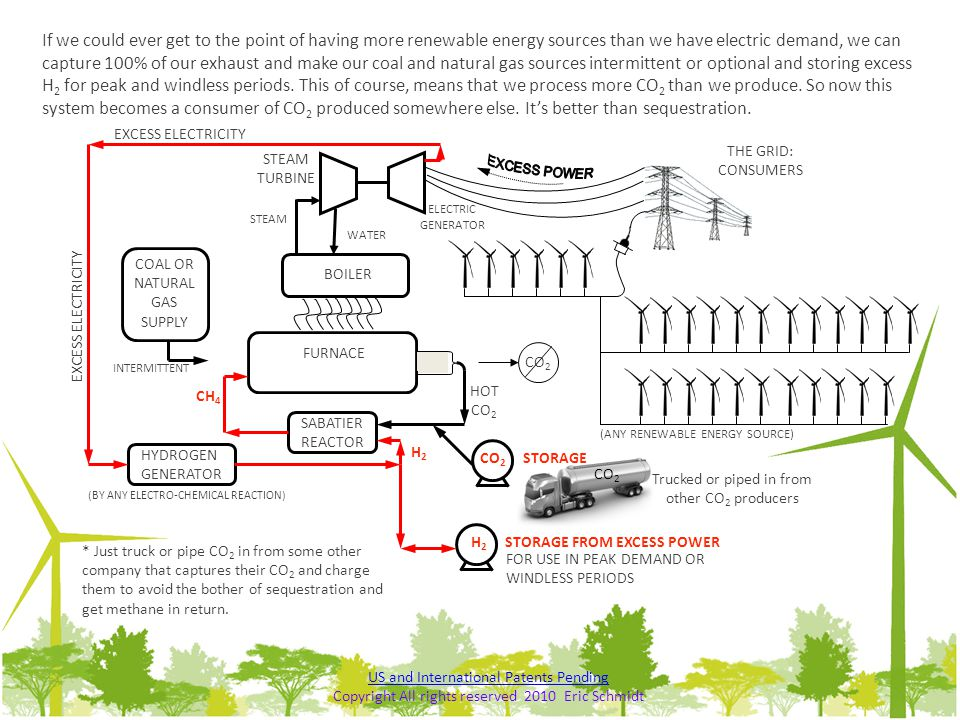 If we could ever get to the point of having more renewable energy sources than we have electric demand, we can capture 100% of our exhaust and make our coal and natural gas sources intermittent or optional and storing excess H2 for peak and windless periods. This of course, means that we process more CO2 than we produce. So now this system becomes a consumer of CO2 produced somewhere else. It's better than sequestration.