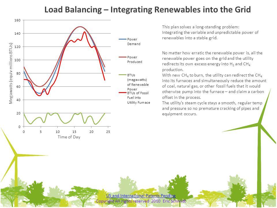 Load Balancing – Integrating Renewables into the Grid
