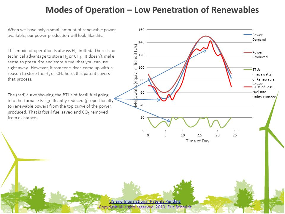 Modes of Operation – Low Penetration of Renewables