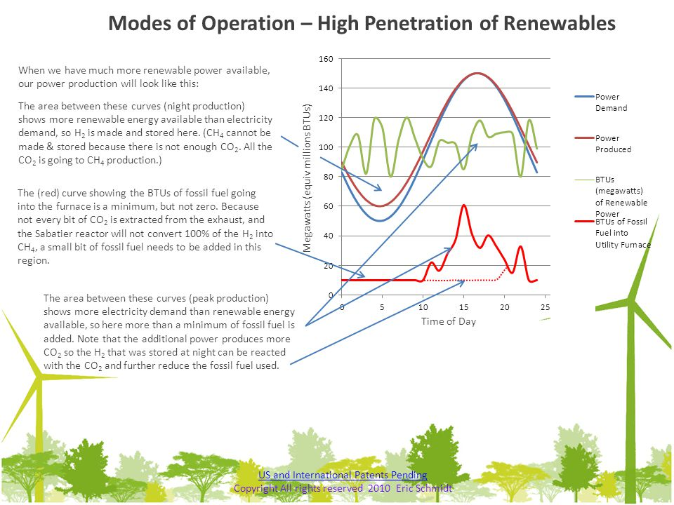 Modes of Operation – High Penetration of Renewables