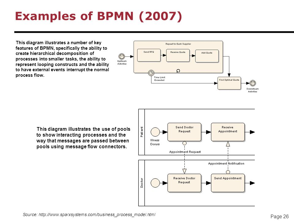 Examples of BPMN (2007)