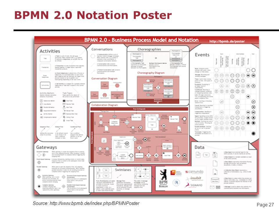 BPMN 2.0 Notation Poster Source: http://www.bpmb.de/index.php/BPMNPoster