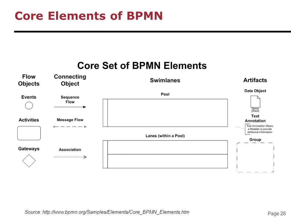 Core Elements of BPMN Source: http://www.bpmn.org/Samples/Elements/Core_BPMN_Elements.htm