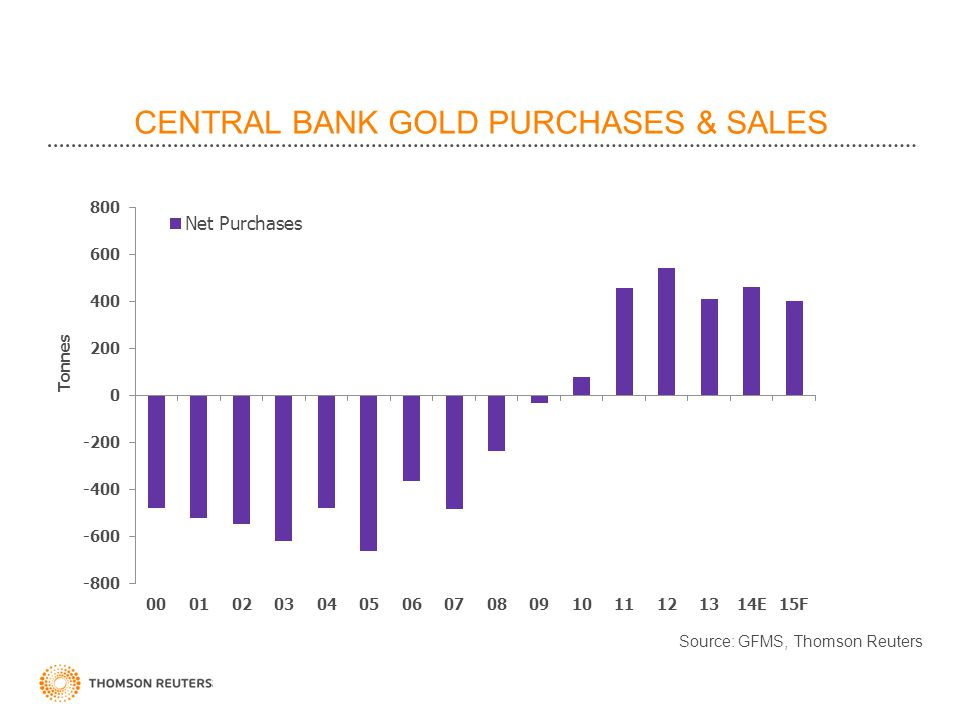 CENTRAL BANK GOLD PURCHASES & SALES